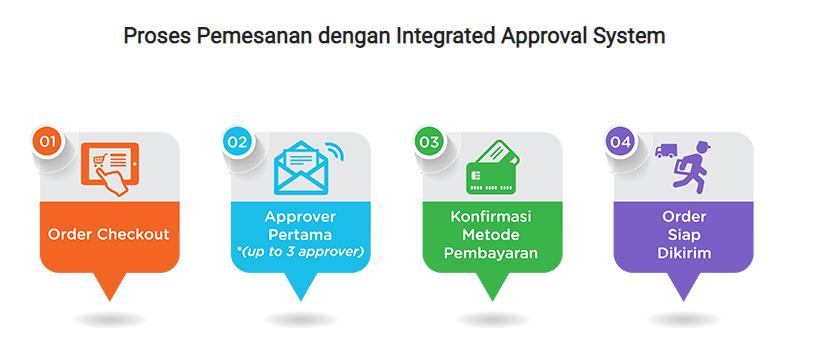 Apa yang dimaksud dengan Integrated Approval System ...